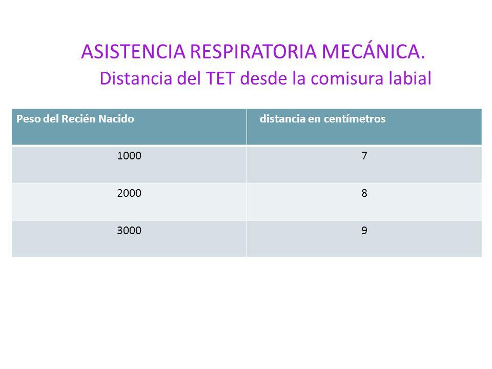 ASISTENCIA RESPIRATORIA MECÁNICA. Distancia del TET desde la comisura labial Peso del Recién Nacido distancia en centímetros 10007 20008 30009