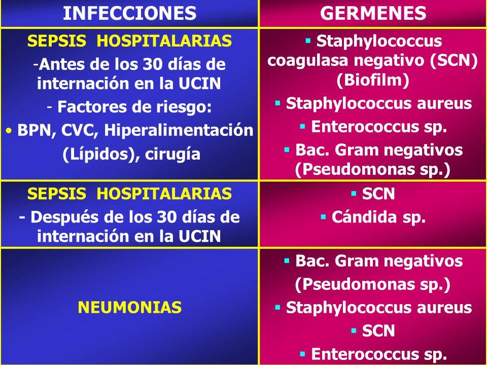 GERMENES SEPSIS HOSPITALARIAS -Antes de los 30 días de internación en la UCIN - Factores de riesgo: BPN, CVC, Hiperalimentación (Lípidos), cirugía Sta