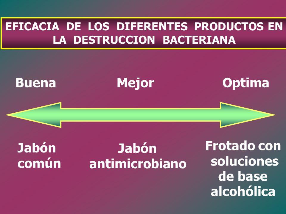 EFICACIA DE LOS DIFERENTES PRODUCTOS EN LA DESTRUCCION BACTERIANA Buena Jabón común Mejor Jabón antimicrobiano Optima Frotado con soluciones de base a