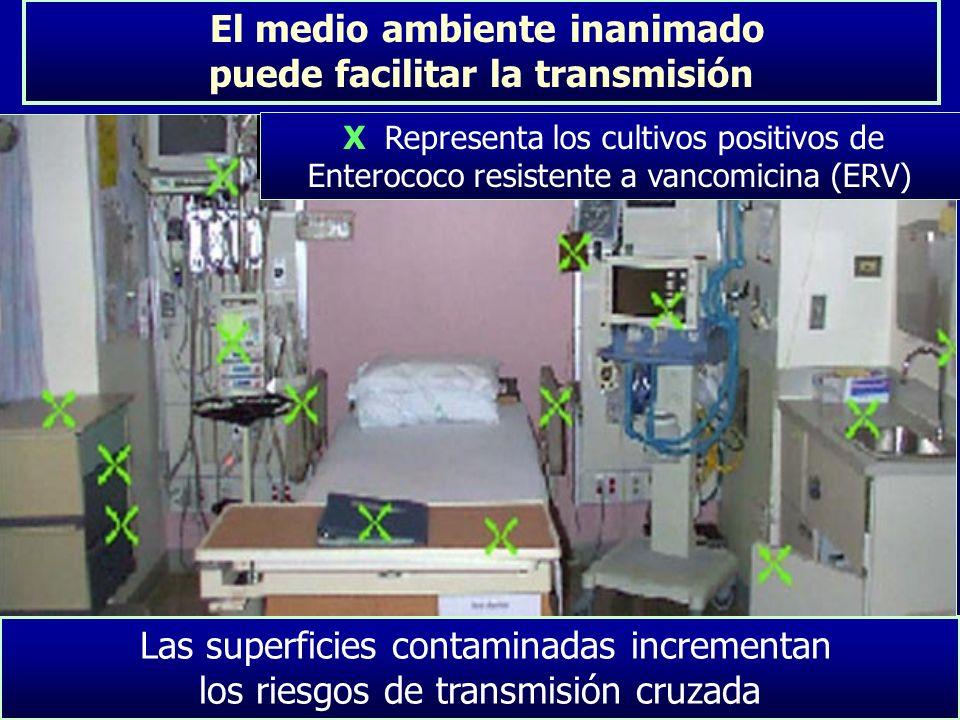 El medio ambiente inanimado puede facilitar la transmisión Las superficies contaminadas incrementan los riesgos de transmisión cruzada X Representa lo