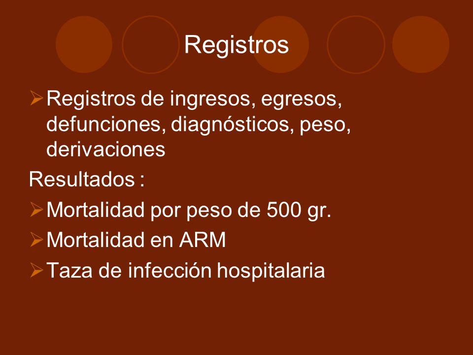 Registros Registros de ingresos, egresos, defunciones, diagnósticos, peso, derivaciones Resultados : Mortalidad por peso de 500 gr. Mortalidad en ARM