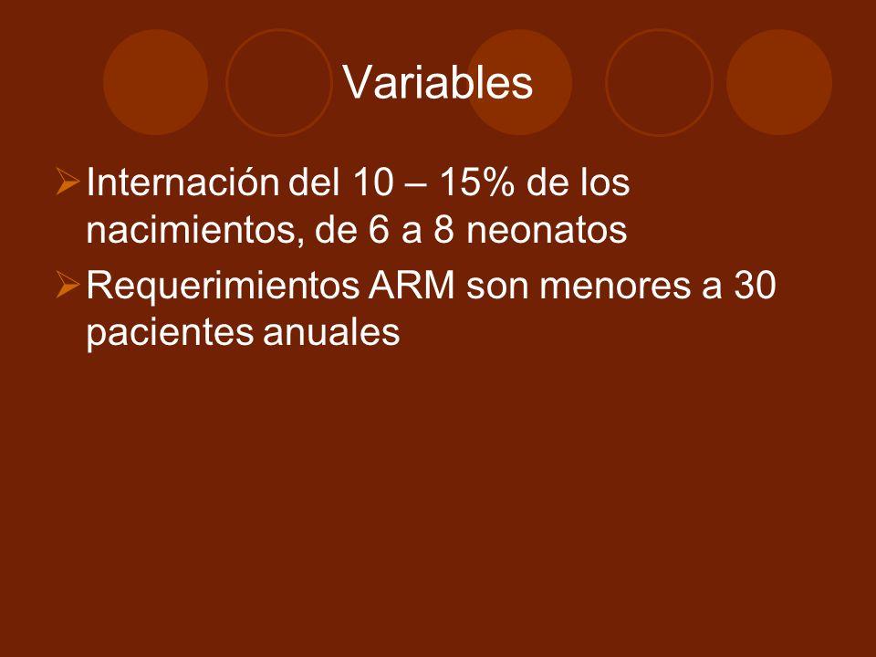 Variables Internación del 10 – 15% de los nacimientos, de 6 a 8 neonatos Requerimientos ARM son menores a 30 pacientes anuales