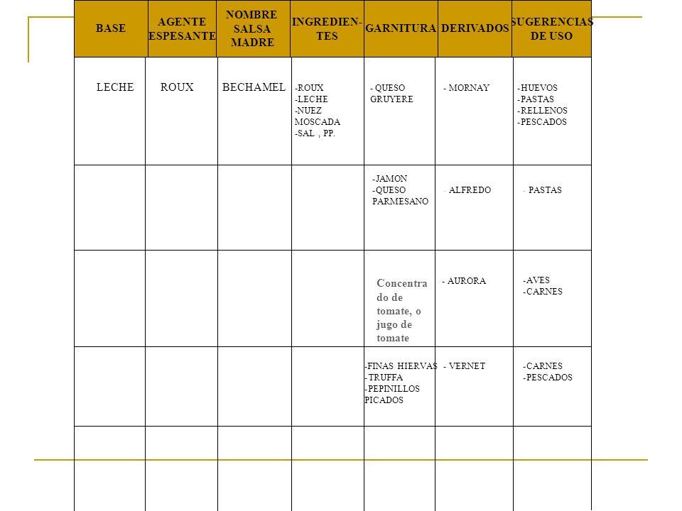 BASE AGENTE ESPESANTE NOMBRE SALSA MADRE INGREDIEN- TES GARNITURADERIVADOS SUGERENCIAS DE USO BERNESA YEMA Mantq clarific Yema Vinagre estra- gon chalotas estragon Sal y pp GLACE DE VIANDE FOYOT CHORON CONCEN- TRADO DE TOMATES RACHEL CONCEN- TRADO DE TOMATES Y GLACE DE VIANDE AVES Y CARNES MANTQ CLARI- FICADA