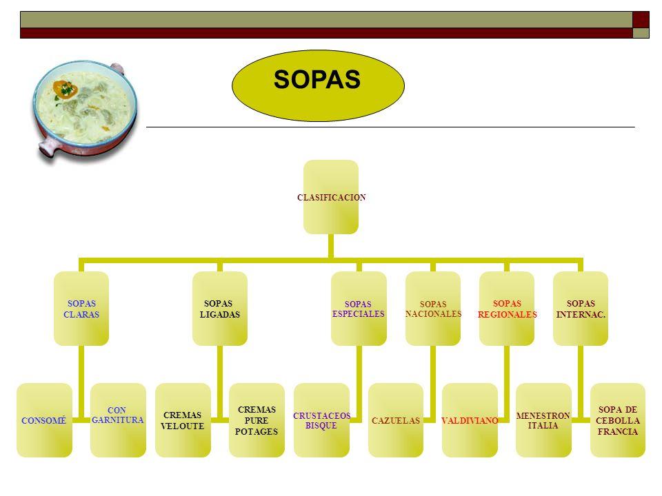 SOPAS CLASIFICACION SOPAS CLARAS CONSOMÉ CON GARNITURA SOPAS LIGADAS CREMAS VELOUTE CREMAS PURE POTAGES SOPAS ESPECIALES CRUSTACEOS BISQUE SOPAS NACIONALES CAZUELAS SOPAS REGIONALES VALDIVIANO SOPAS INTERNAC.