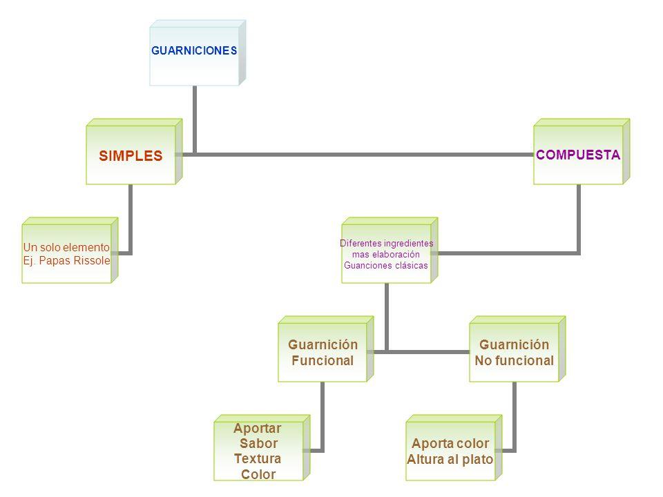 GUARNICIONES SIMPLES Un solo elemento Ej.