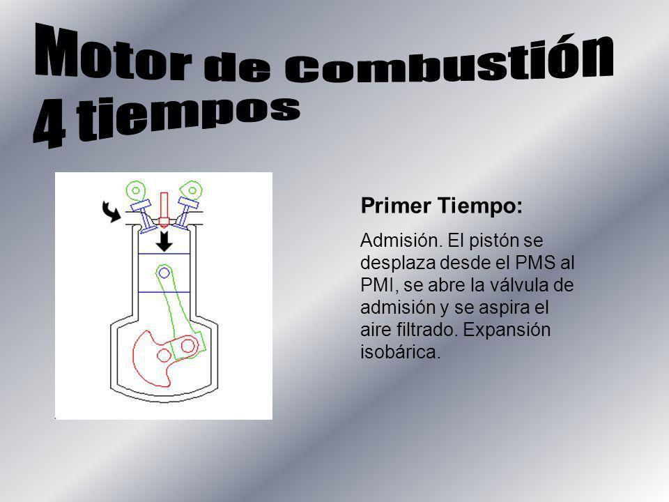 Primer Tiempo: Admisión. El pistón se desplaza desde el PMS al PMI, se abre la válvula de admisión y se aspira el aire filtrado. Expansión isobárica.