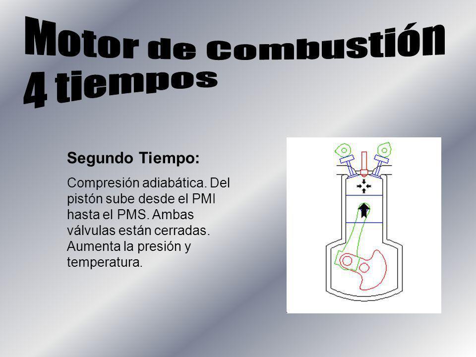 Segundo Tiempo: Compresión adiabática. Del pistón sube desde el PMI hasta el PMS. Ambas válvulas están cerradas. Aumenta la presión y temperatura.