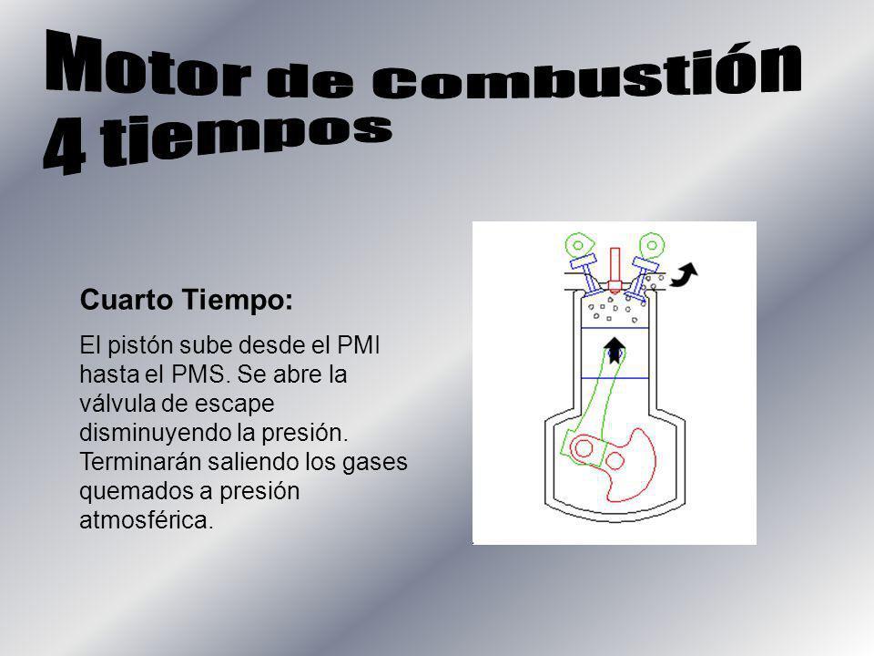 Cuarto Tiempo: El pistón sube desde el PMI hasta el PMS. Se abre la válvula de escape disminuyendo la presión. Terminarán saliendo los gases quemados