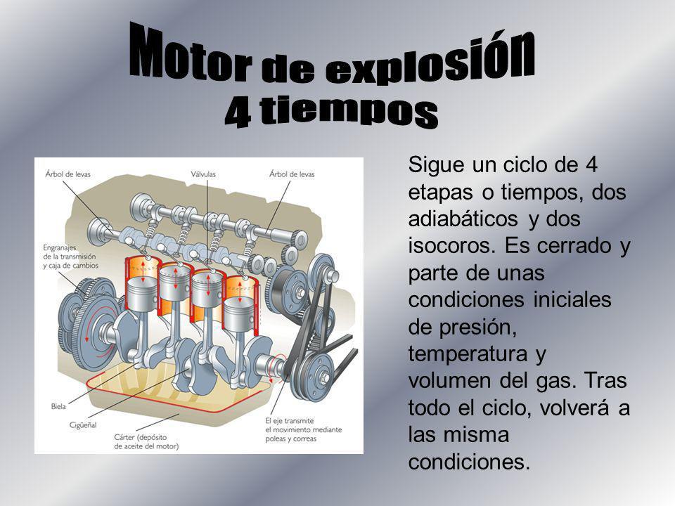 Sigue un ciclo de 4 etapas o tiempos, dos adiabáticos y dos isocoros. Es cerrado y parte de unas condiciones iniciales de presión, temperatura y volum