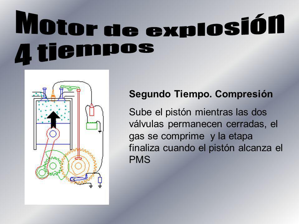 Segundo Tiempo. Compresión Sube el pistón mientras las dos válvulas permanecen cerradas, el gas se comprime y la etapa finaliza cuando el pistón alcan