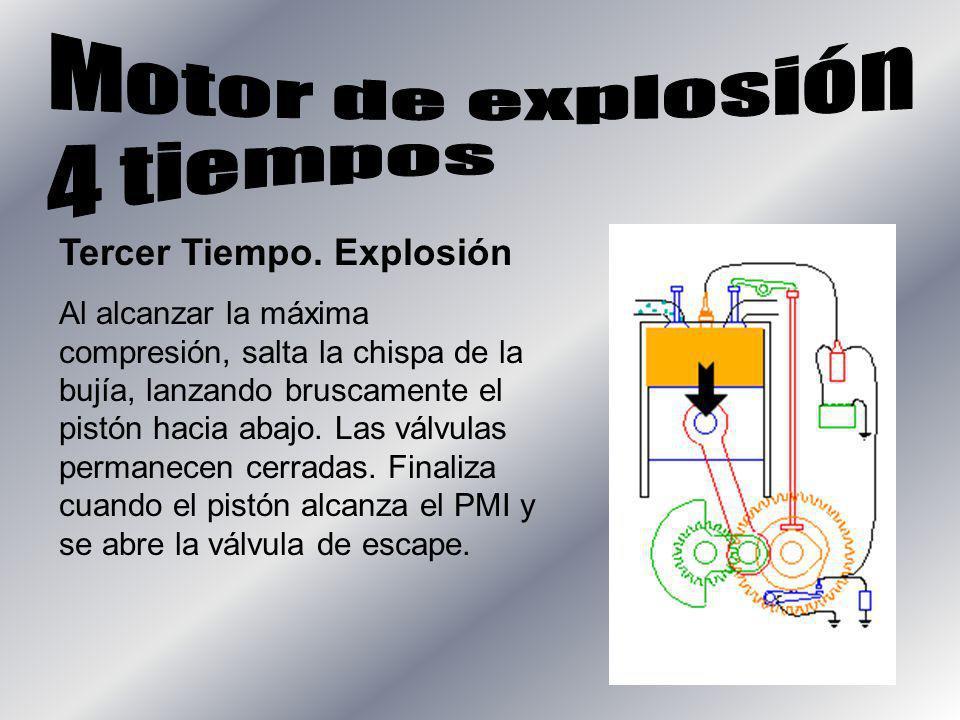 Tercer Tiempo. Explosión Al alcanzar la máxima compresión, salta la chispa de la bujía, lanzando bruscamente el pistón hacia abajo. Las válvulas perma