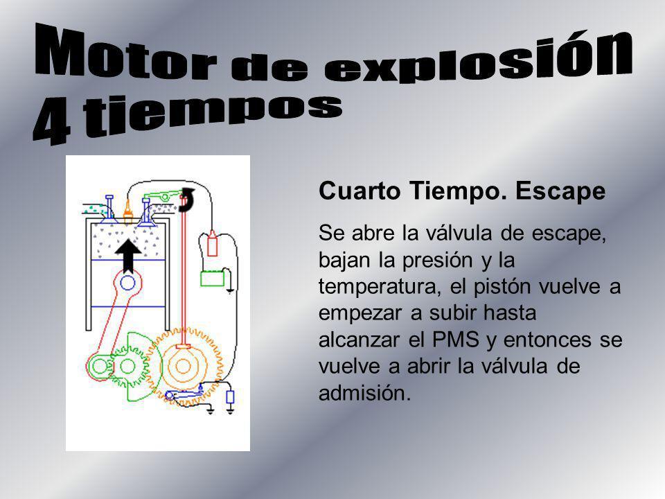 Cuarto Tiempo. Escape Se abre la válvula de escape, bajan la presión y la temperatura, el pistón vuelve a empezar a subir hasta alcanzar el PMS y ento