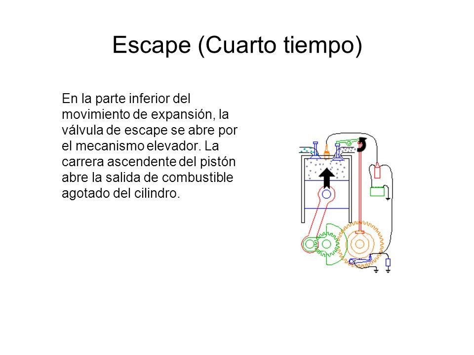 Escape (Cuarto tiempo) En la parte inferior del movimiento de expansión, la válvula de escape se abre por el mecanismo elevador. La carrera ascendente