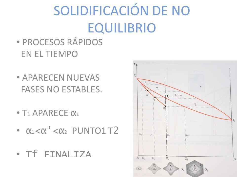 SOLIDIFICACIÓN DE NO EQUILIBRIO PROCESOS RÁPIDOS EN EL TIEMPO APARECEN NUEVAS FASES NO ESTABLES. T 1 APARECE α 1 α 1 <α<α 2 PUNTO1 T 2 Tf FINALIZA