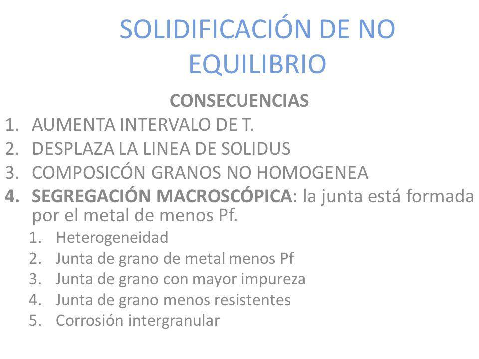 SOLIDIFICACIÓN DE NO EQUILIBRIO CONSECUENCIAS 1.AUMENTA INTERVALO DE T. 2.DESPLAZA LA LINEA DE SOLIDUS 3.COMPOSICÓN GRANOS NO HOMOGENEA 4.SEGREGACIÓN