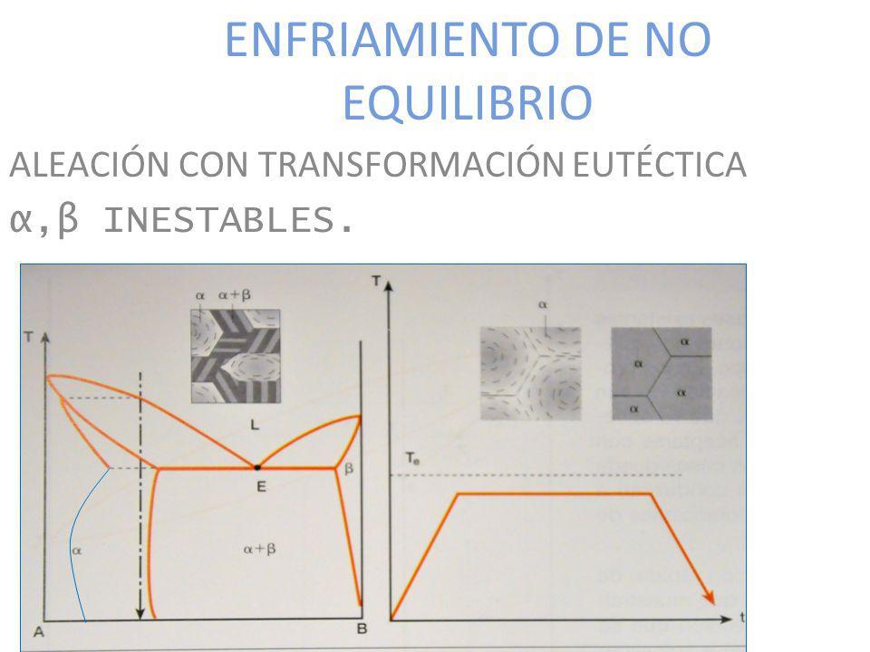 ENFRIAMIENTO DE NO EQUILIBRIO ALEACIÓN CON TRANSFORMACIÓN EUTÉCTICA α,β INESTABLES.