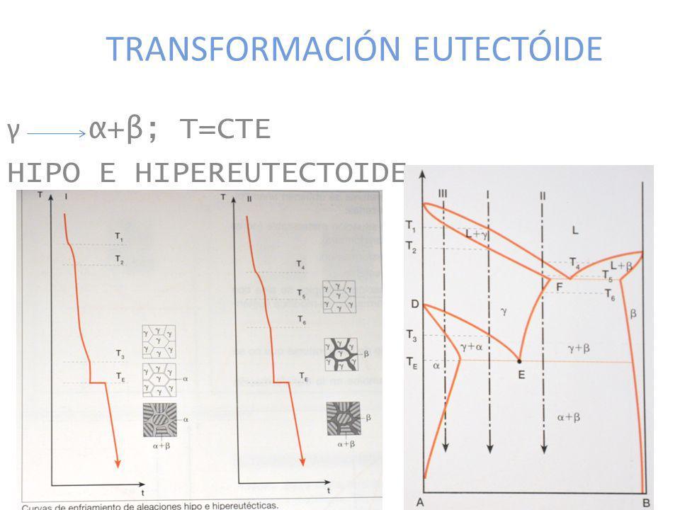 TRANSFORMACIÓN EUTECTÓIDE γ α+β; T=CTE HIPO E HIPEREUTECTOIDE