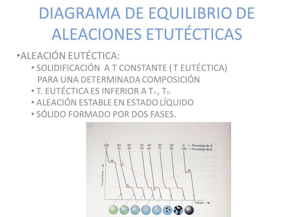 DIAGRAMA DE EQUILIBRIO DE ALEACIONES ETUTÉCTICAS ALEACIÓN EUTÉCTICA: SOLIDIFICACIÓN A T CONSTANTE ( T EUTÉCTICA) PARA UNA DETERMINADA COMPOSICIÓN T. E