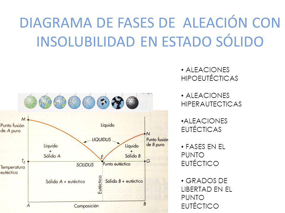 DIAGRAMA DE FASES DE ALEACIÓN CON INSOLUBILIDAD EN ESTADO SÓLIDO ALEACIONES HIPOEUTÉCTICAS ALEACIONES HIPERAUTECTICAS ALEACIONES EUTÉCTICAS FASES EN E