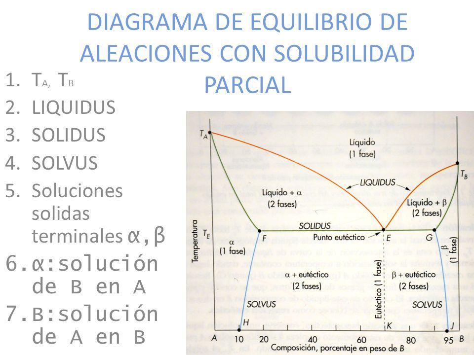 DIAGRAMA DE EQUILIBRIO DE ALEACIONES CON SOLUBILIDAD PARCIAL 1.T A, T B 2.LIQUIDUS 3.SOLIDUS 4.SOLVUS 5.Soluciones solidas terminales α,β 6.α:solución