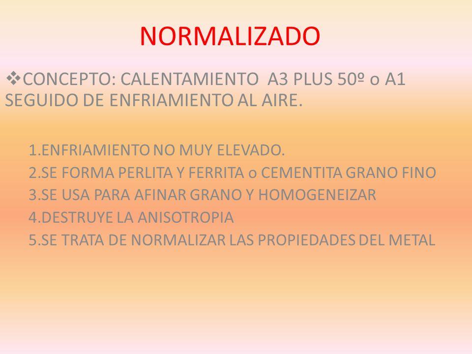 NORMALIZADO CONCEPTO: CALENTAMIENTO A3 PLUS 50º o A1 SEGUIDO DE ENFRIAMIENTO AL AIRE. 1.ENFRIAMIENTO NO MUY ELEVADO. 2.SE FORMA PERLITA Y FERRITA o CE