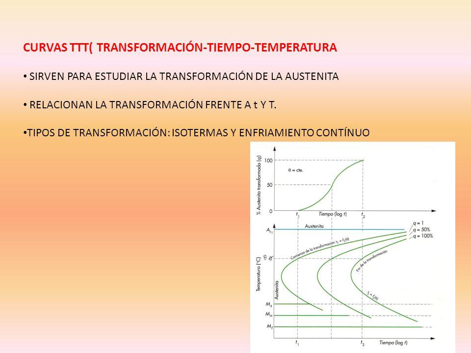 CURVAS TTT( TRANSFORMACIÓN-TIEMPO-TEMPERATURA SIRVEN PARA ESTUDIAR LA TRANSFORMACIÓN DE LA AUSTENITA RELACIONAN LA TRANSFORMACIÓN FRENTE A t Y T. TIPO