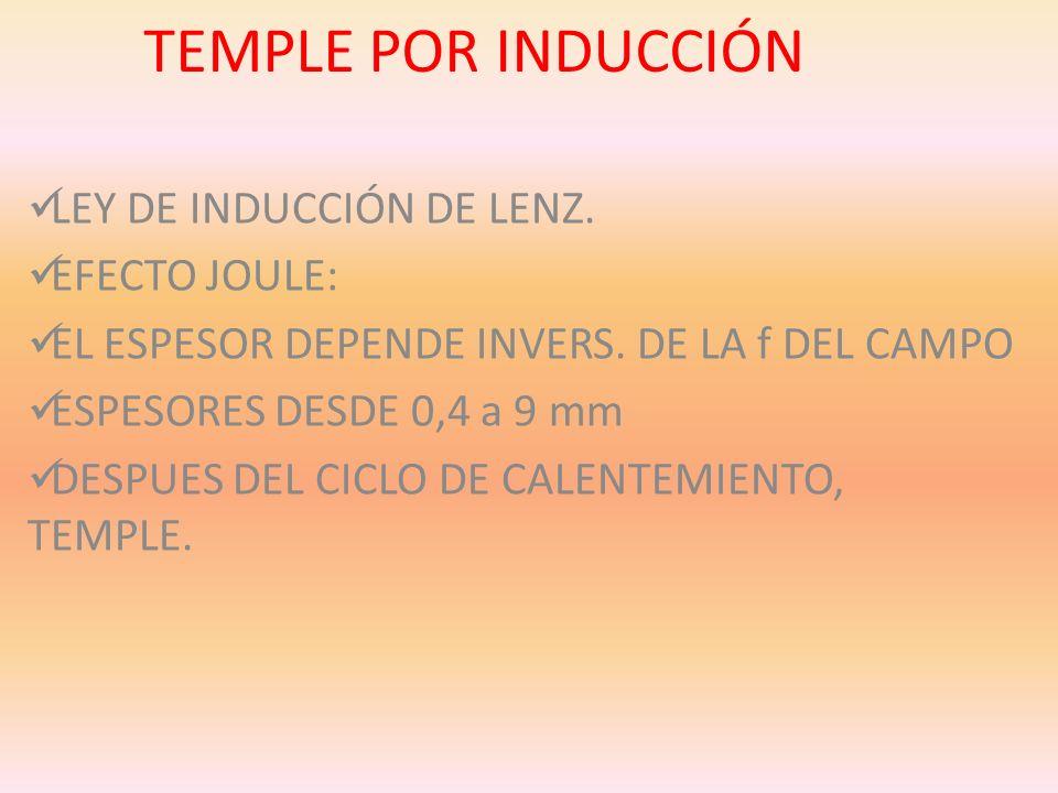 TEMPLE POR INDUCCIÓN LEY DE INDUCCIÓN DE LENZ. EFECTO JOULE: EL ESPESOR DEPENDE INVERS. DE LA f DEL CAMPO ESPESORES DESDE 0,4 a 9 mm DESPUES DEL CICLO