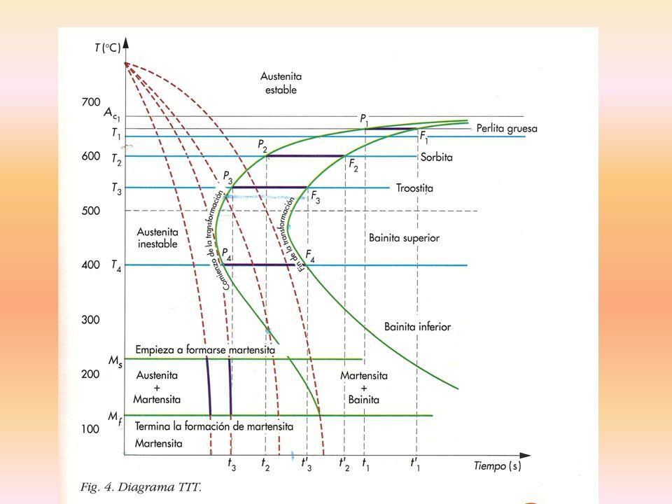 7=VELOCIDAD CRITICA DE TEMPLE 1.t TRANSFORMACIÓN EN FUNCIÓN DE T EN TRANSFORMACIÓN ISOTERMA.
