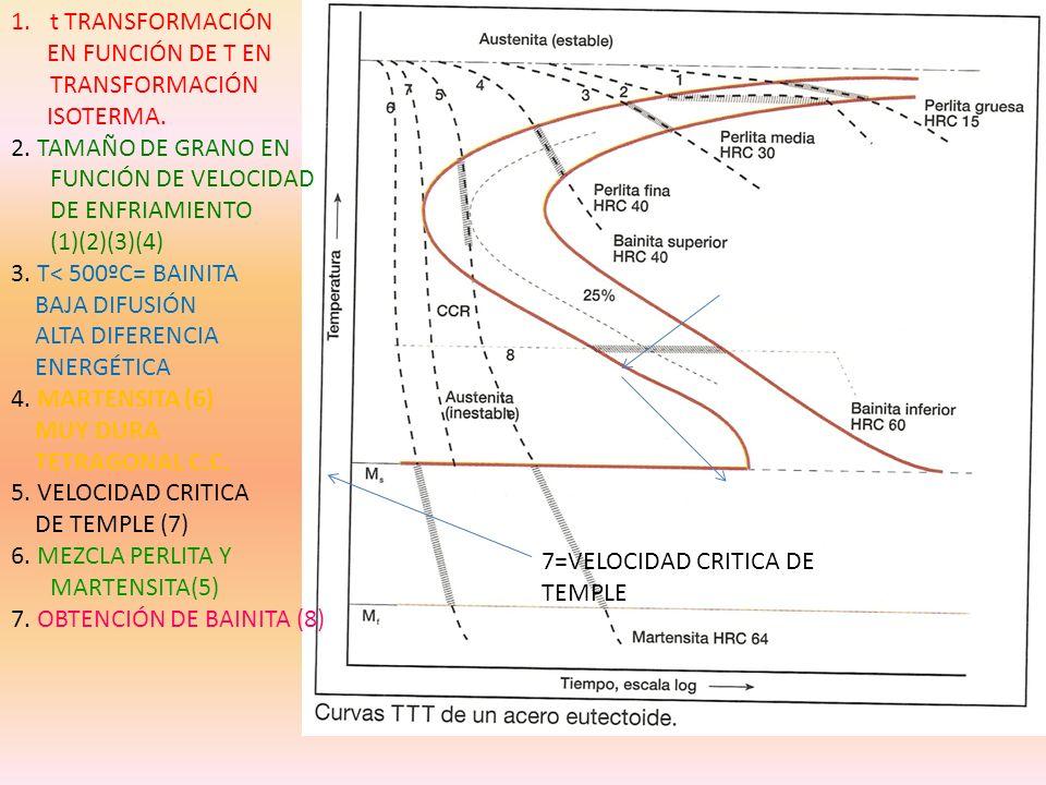 NITRURACIÓN ENDURECIMIENTO SUPERFICIAL EXTRAORDINARIO MEDIANTE N EN UNA ATMOSFERA DE AMONIACO 2NH 2N 3H TEMPERATURA 500ºC TEMPLE Y REVENIDO ES PREVIO Y NO POSTERIO EL N SE INTRODUCE PARA FORMAR NITRUROS (AL,W) INSOLUBLES, NO COMO SOLUCIÓN SÓLIDA.