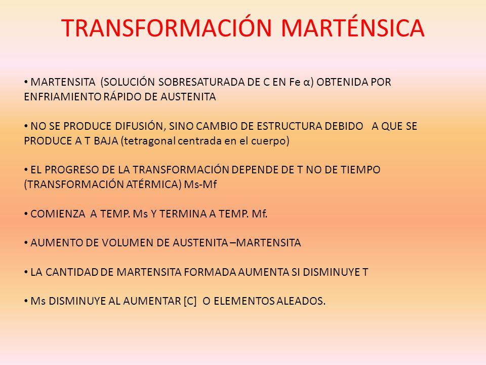 TRANSFORMACIÓN MARTÉNSICA MARTENSITA (SOLUCIÓN SOBRESATURADA DE C EN Fe α) OBTENIDA POR ENFRIAMIENTO RÁPIDO DE AUSTENITA NO SE PRODUCE DIFUSIÓN, SINO