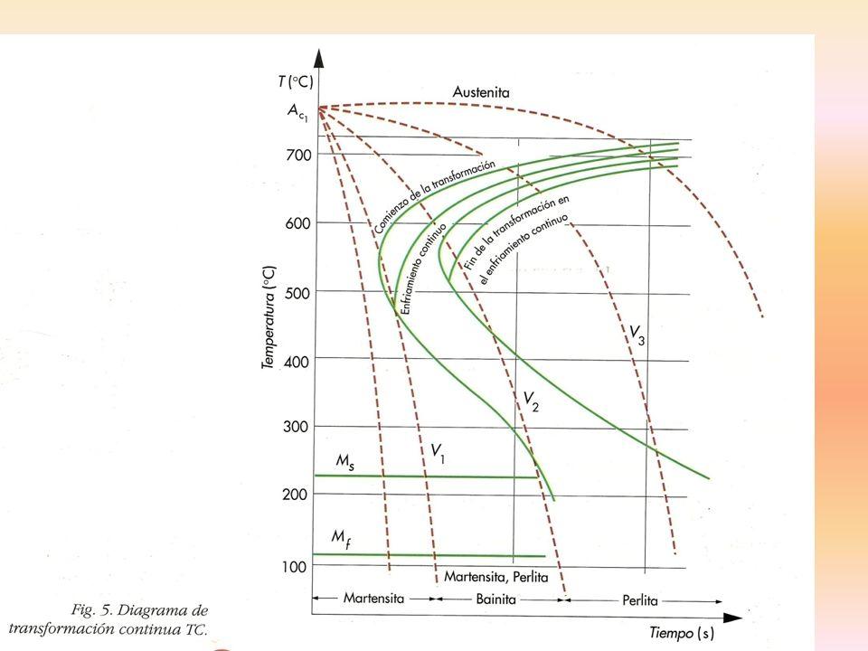 TEMPLE SUPERFICIAL A LA LLAMA SOPLETE ACETILENO/PROPANO A 2000/3000ºC CALOR A INTERVALOS SOLO LA SUPERFICIE SE AUSTENIZA SE CONSIGUEN CAPAS DURAS DE 0.8 A 6.5 mm MEJORA FATIGA POR TENSIONES RESIDUALES REVENIDO POSTERIOR INCONV.CONTROLAR LA PROFUNDIDAD TEMPLE