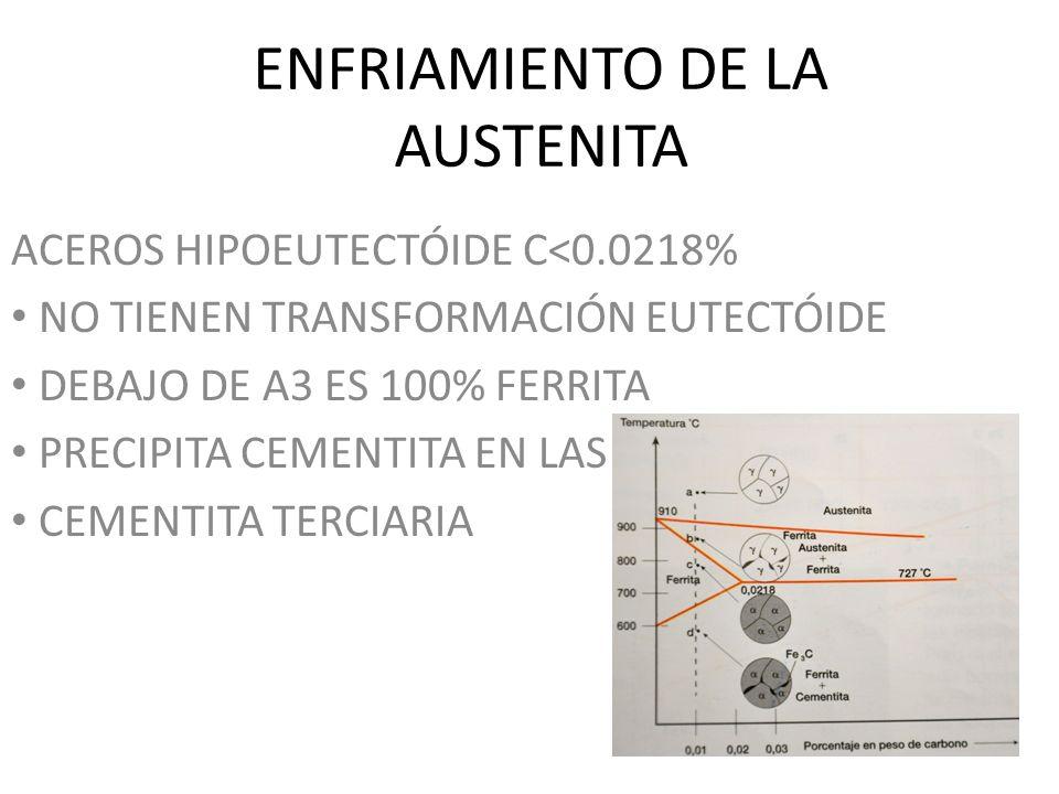 ENFRIAMIENTO DE LA AUSTENITA ACEROS HIPOEUTECTÓIDE C<0.0218% NO TIENEN TRANSFORMACIÓN EUTECTÓIDE DEBAJO DE A3 ES 100% FERRITA PRECIPITA CEMENTITA EN L