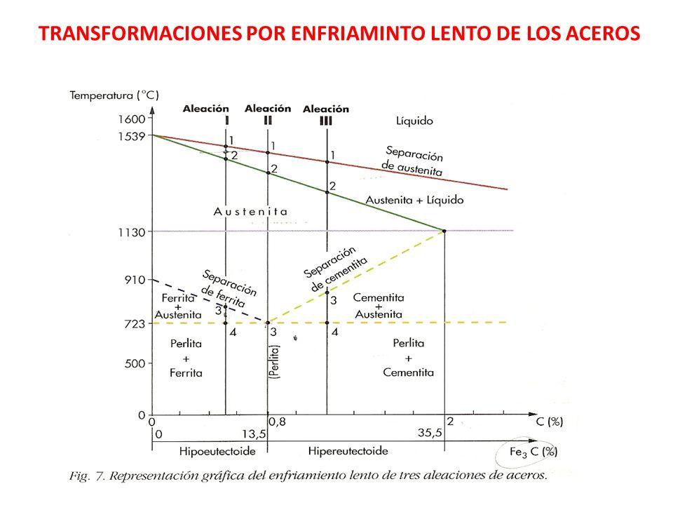 TRANSFORMACIONES POR ENFRIAMINTO LENTO DE LOS ACEROS