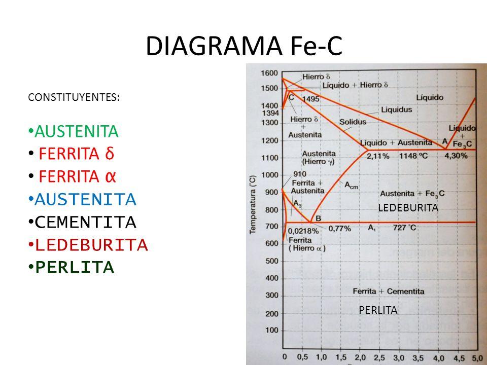 DIAGRAMA Fe-C CONSTITUYENTES: AUSTENITA FERRITA δ FERRITA α AUSTENITA CEMENTITA LEDEBURITA PERLITA LEDEBURITA