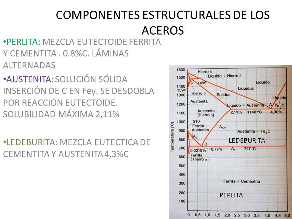 COMPONENTES ESTRUCTURALES DE LOS ACEROS PERLITA: MEZCLA EUTECTOIDE FERRITA Y CEMENTITA. 0.8%C. LÁMINAS ALTERNADAS AUSTENITA: SOLUCIÓN SÓLIDA INSERCIÓN
