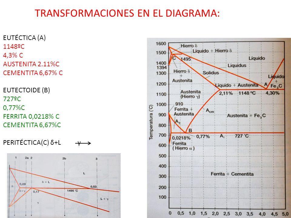TRANSFORMACIONES EN EL DIAGRAMA: EUTÉCTICA (A) 1148ºC 4,3% C AUSTENITA 2.11%C CEMENTITA 6,67% C EUTECTOIDE (B) 727ºC 0,77%C FERRITA 0,0218% C CEMENTIT
