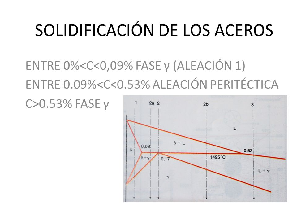 SOLIDIFICACIÓN DE LOS ACEROS ENTRE 0%<C<0,09% FASE γ (ALEACIÓN 1) ENTRE 0.09%<C<0.53% ALEACIÓN PERITÉCTICA C>0.53% FASE γ