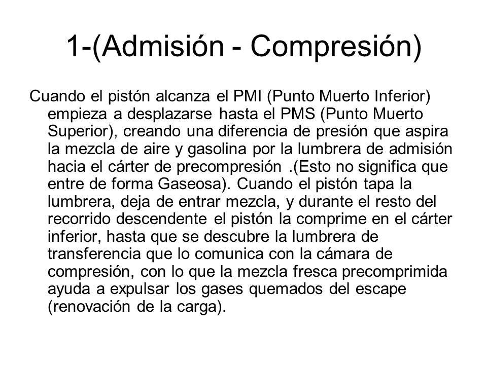 1-(Admisión - Compresión) Cuando el pistón alcanza el PMI (Punto Muerto Inferior) empieza a desplazarse hasta el PMS (Punto Muerto Superior), creando