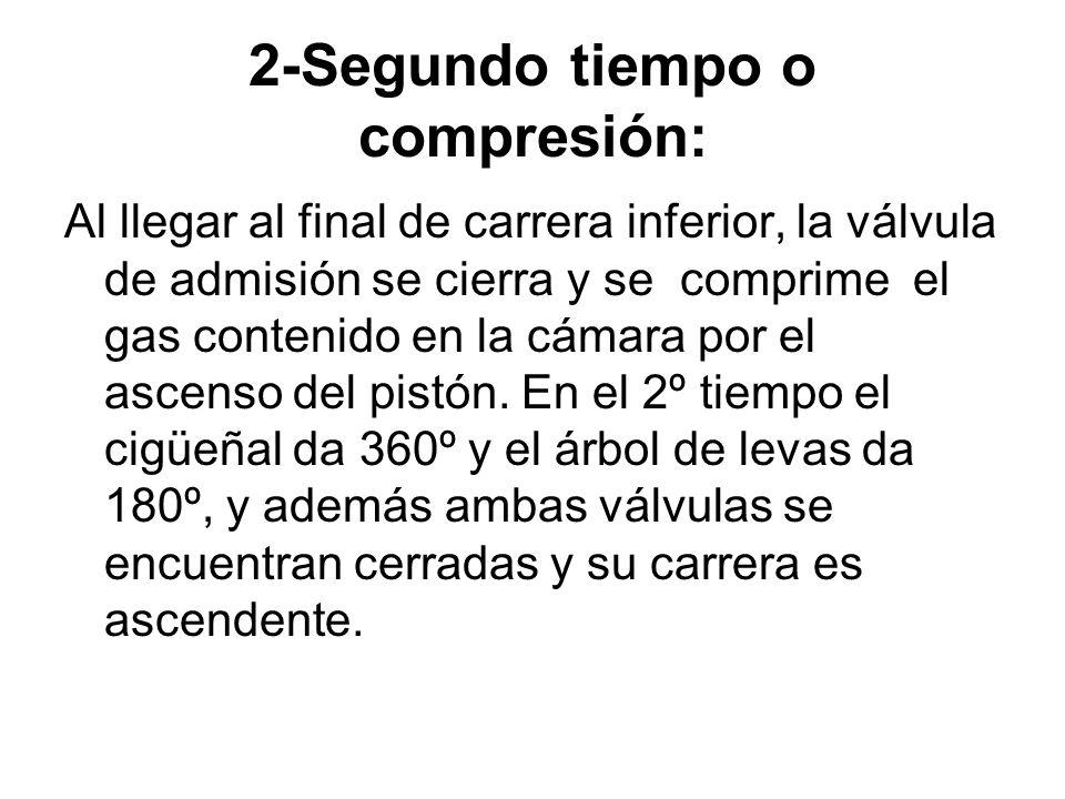 2-Segundo tiempo o compresión: Al llegar al final de carrera inferior, la válvula de admisión se cierra y se comprime el gas contenido en la cámara po