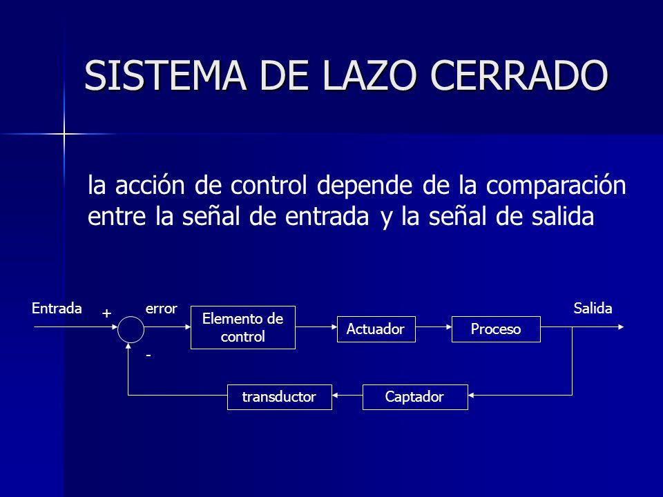 SISTEMA DE LAZO CERRADO Elemento de control ActuadorProceso EntradaSalida Captadortransductor + - error la acción de control depende de la comparación