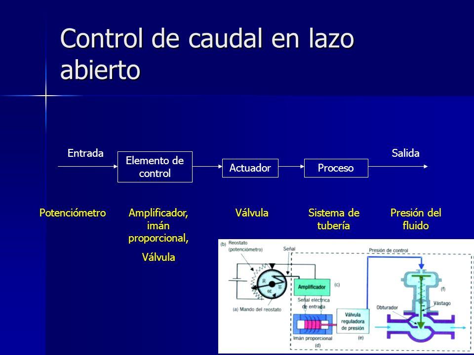 Elemento de control ActuadorProceso EntradaSalida PotenciómetroAmplificador, imán proporcional, Válvula Sistema de tubería Presión del fluido