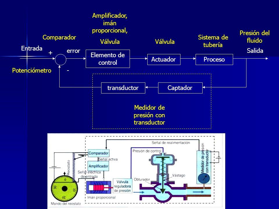 Elemento de control ActuadorProceso Entrada Salida Captadortransductor + - error Potenciómetro Comparador Amplificador, imán proporcional, Válvula Sis