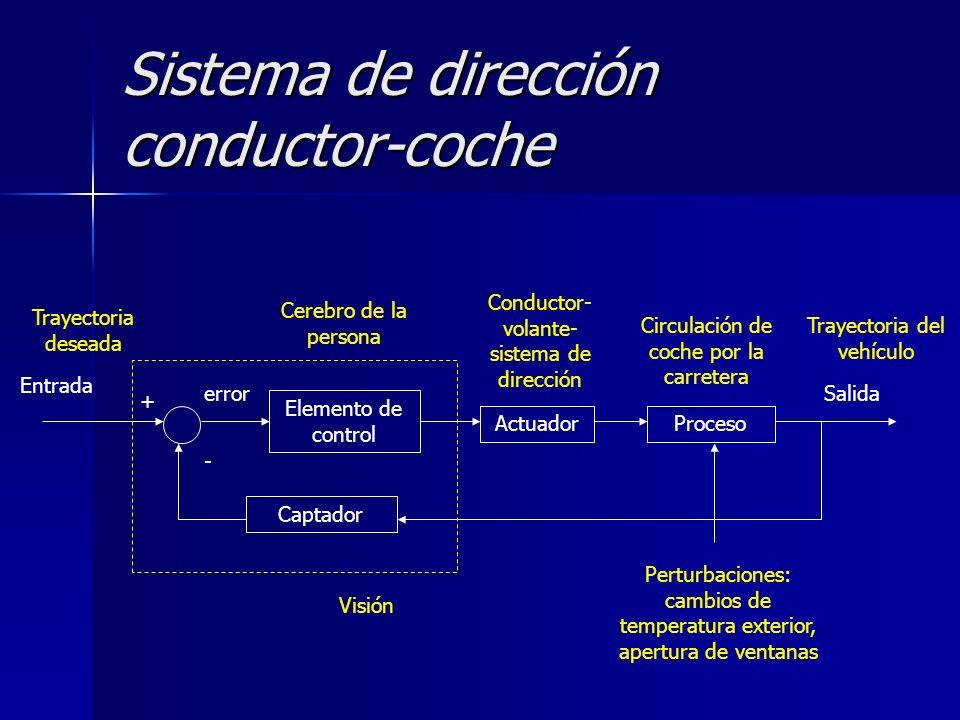 Sistema de dirección conductor-coche Elemento de control ActuadorProceso Entrada Salida Captador + - error Visión Conductor- volante- sistema de direc