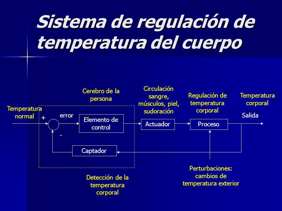Sistema de regulación de temperatura del cuerpo Elemento de control ActuadorProceso Salida Captador + - error Detección de la temperatura corporal Cir