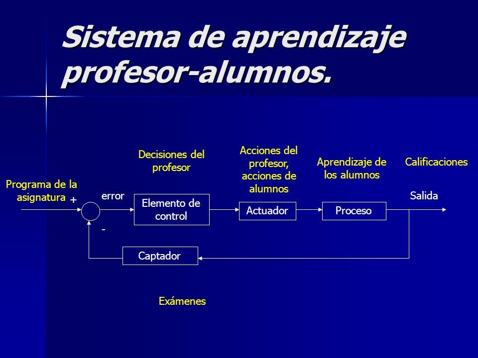 Sistema de aprendizaje profesor-alumnos. Elemento de control ActuadorProceso Salida Captador + - error Exámenes Acciones del profesor, acciones de alu