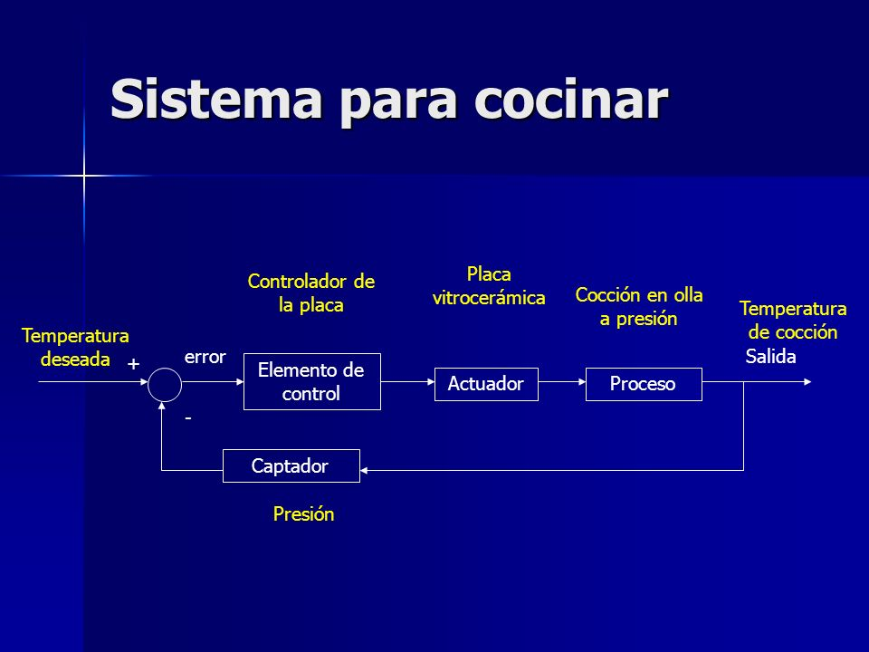 Sistema para cocinar Elemento de control ActuadorProceso Salida Captador + - error Presión Placa vitrocerámica Cocción en olla a presión Temperatura d