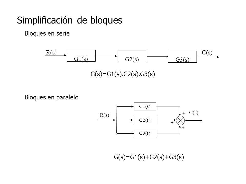 Simplificación de bloques G1(s) R(s) G2(s) G3(s) C(s) G(s)=G1(s).G2(s).G3(s) Bloques en serie Bloques en paralelo R(s) G2(s) G3(s ) C(s) G1(s ) + + +