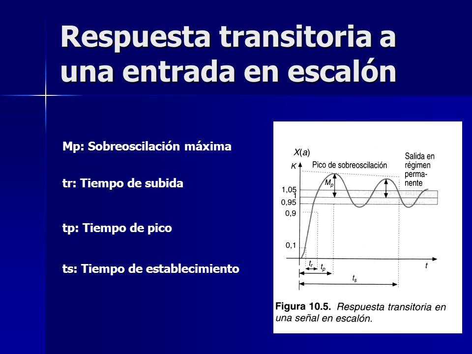 Respuesta transitoria a una entrada en escalón Mp: Sobreoscilación máxima tr: Tiempo de subida tp: Tiempo de pico ts: Tiempo de establecimiento