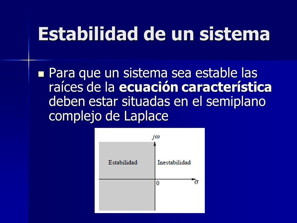 Estabilidad de un sistema Para que un sistema sea estable las raíces de la ecuación característica deben estar situadas en el semiplano complejo de La