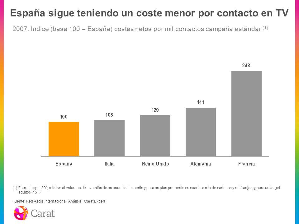 España sigue teniendo un coste menor por contacto en TV (1)Formato spot 30, relativo al volumen de inversión de un anunciante medio y para un plan pro